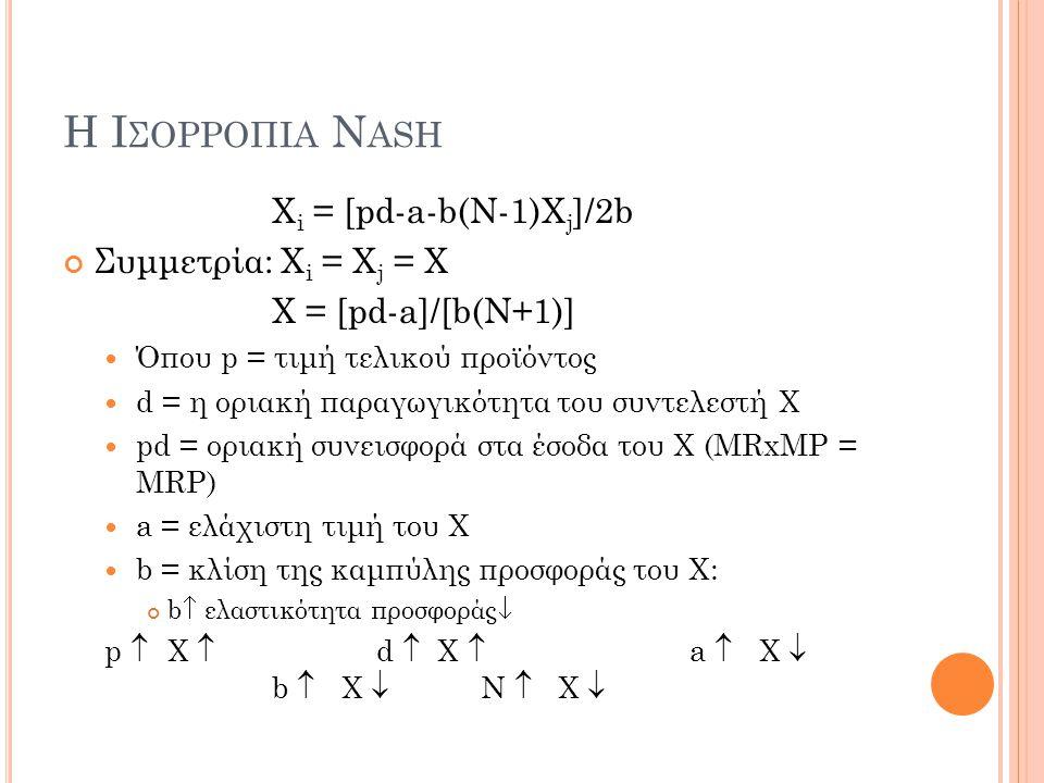 Η Ισορροπια Nash Xi = [pd-a-b(N-1)Xj]/2b Συμμετρία: Xi = Xj = Χ